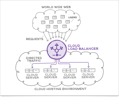 Cloud Load Balancer Technology