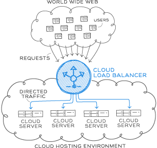Overview of Cloud Load Balancers