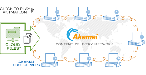 Cloud Files Akamai CDN