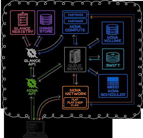 OpenStack Compute