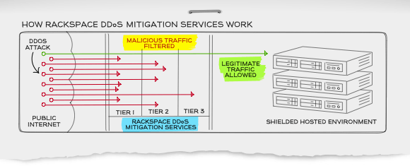 DDoS Mitigation Network Security Tool