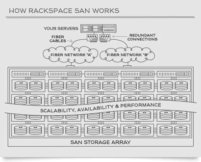 Storage Area Network (SAN) Solutions